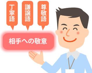 【本日の訓練】敬語の種類と使い方