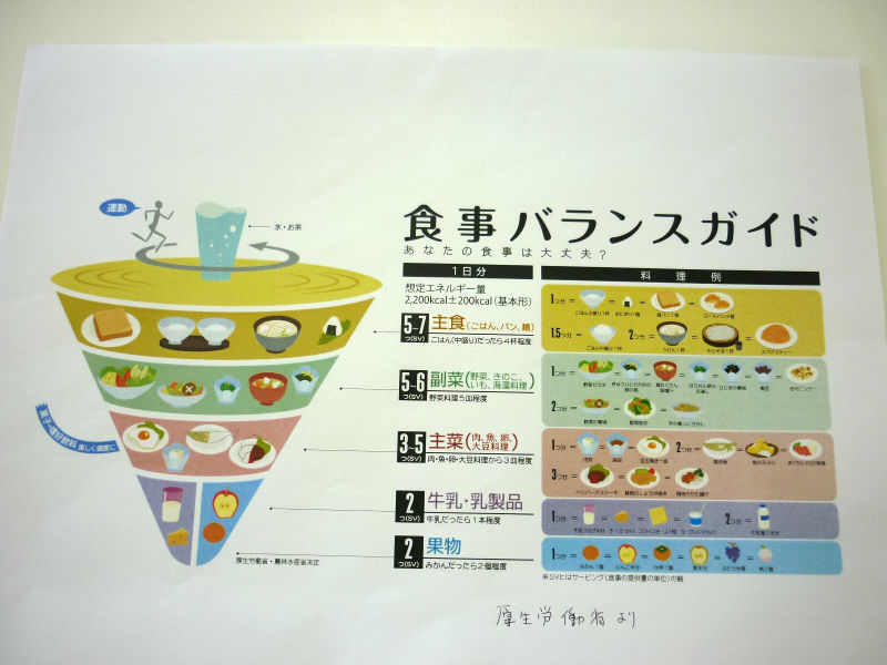【SST】栄養バランス